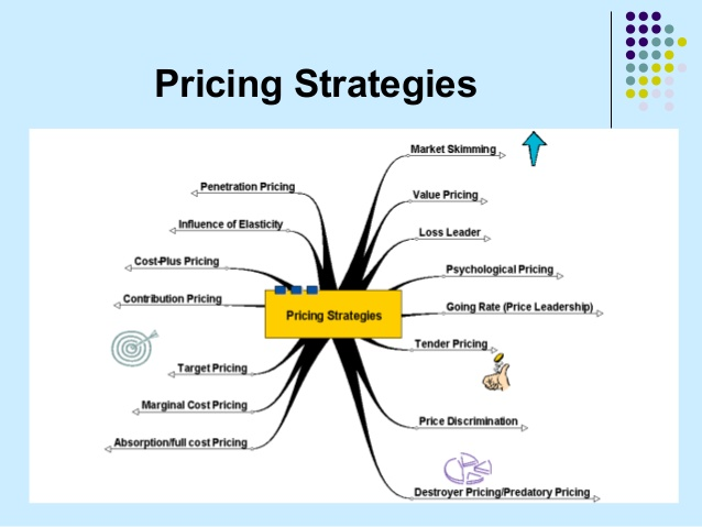pricing methods and practices in international marketing pdf